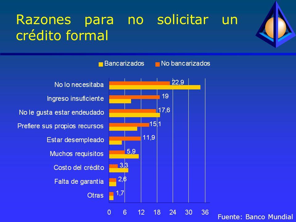 Razones para no solicitar un crédito formal Fuente: Banco Mundial