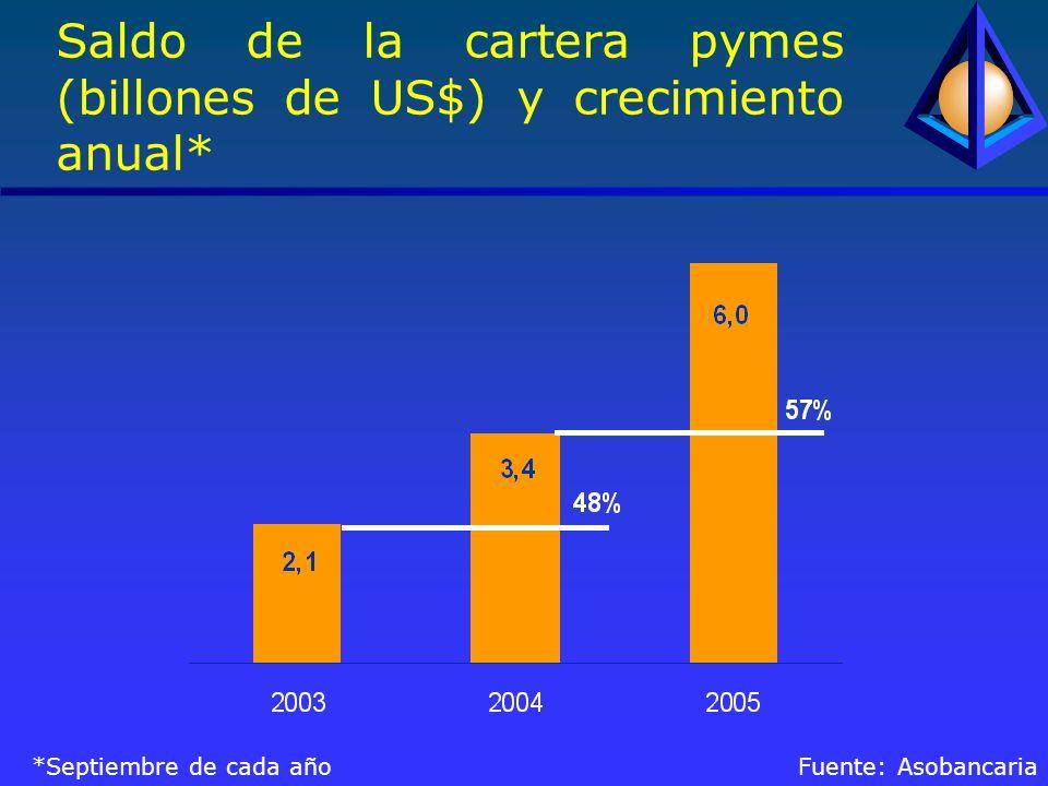 Saldo de la cartera pymes (billones de US$) y crecimiento anual* *Septiembre de cada año Fuente: Asobancaria