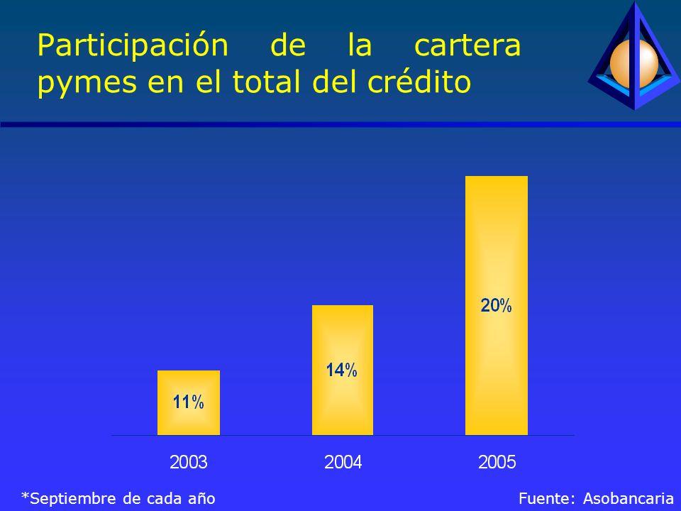 Participación de la cartera pymes en el total del crédito *Septiembre de cada año Fuente: Asobancaria