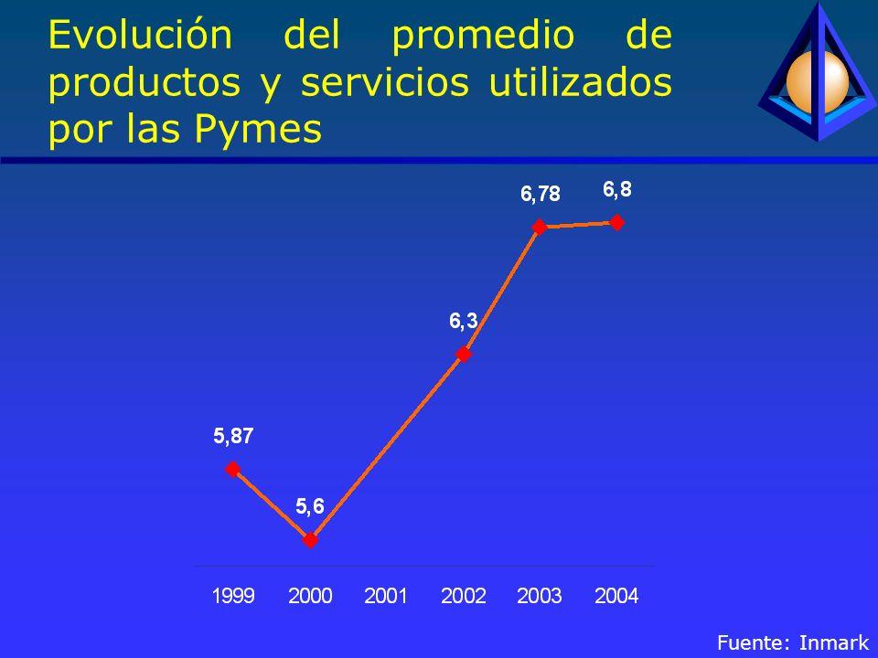 Evolución del promedio de productos y servicios utilizados por las Pymes Fuente: Inmark
