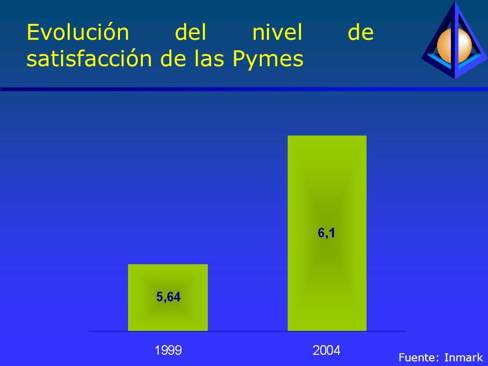 Evolución del nivel de satisfacción de las Pymes Fuente: Inmark