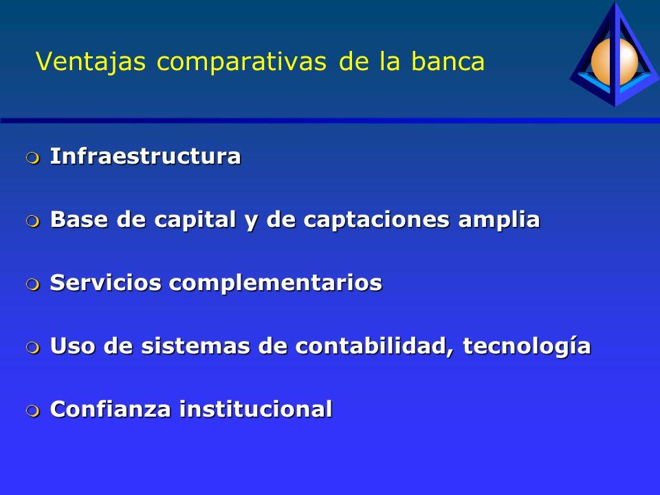 Ventajas comparativas de la banca m Infraestructura m Base de capital y de captaciones amplia m Servicios complementarios m Uso de sistemas de contabilidad, tecnología m Confianza institucional