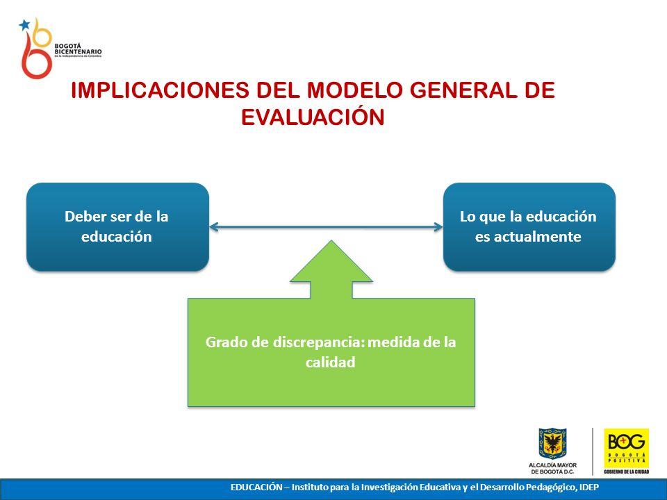 Deber ser de la educación Lo que la educación es actualmente Grado de discrepancia: medida de la calidad IMPLICACIONES DEL MODELO GENERAL DE EVALUACIÓ