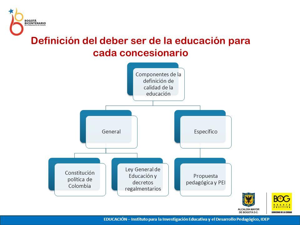 Definición del deber ser de la educación para cada concesionario EDUCACIÓN – Instituto para la Investigación Educativa y el Desarrollo Pedagógico, IDE