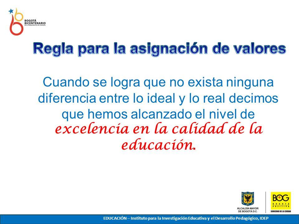 Cuando se logra que no exista ninguna diferencia entre lo ideal y lo real decimos que hemos alcanzado el nivel de excelencia en la calidad de la educa