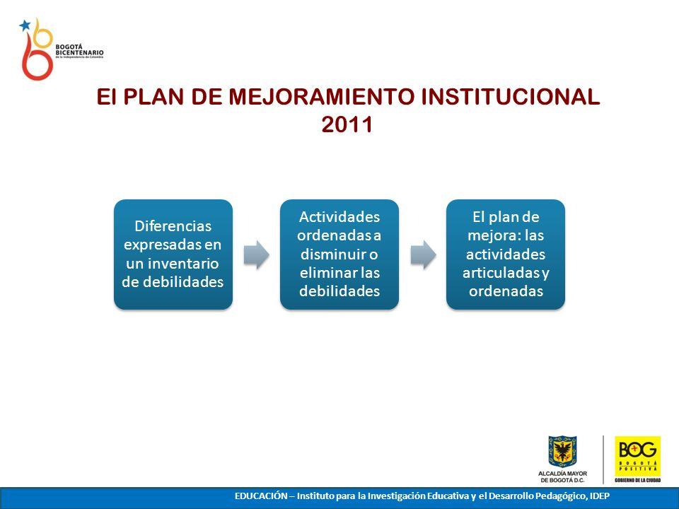 El PLAN DE MEJORAMIENTO INSTITUCIONAL 2011 PLAN DE MEJORA DE LA EDUCACION EDUCACIÓN – Instituto para la Investigación Educativa y el Desarrollo Pedagó