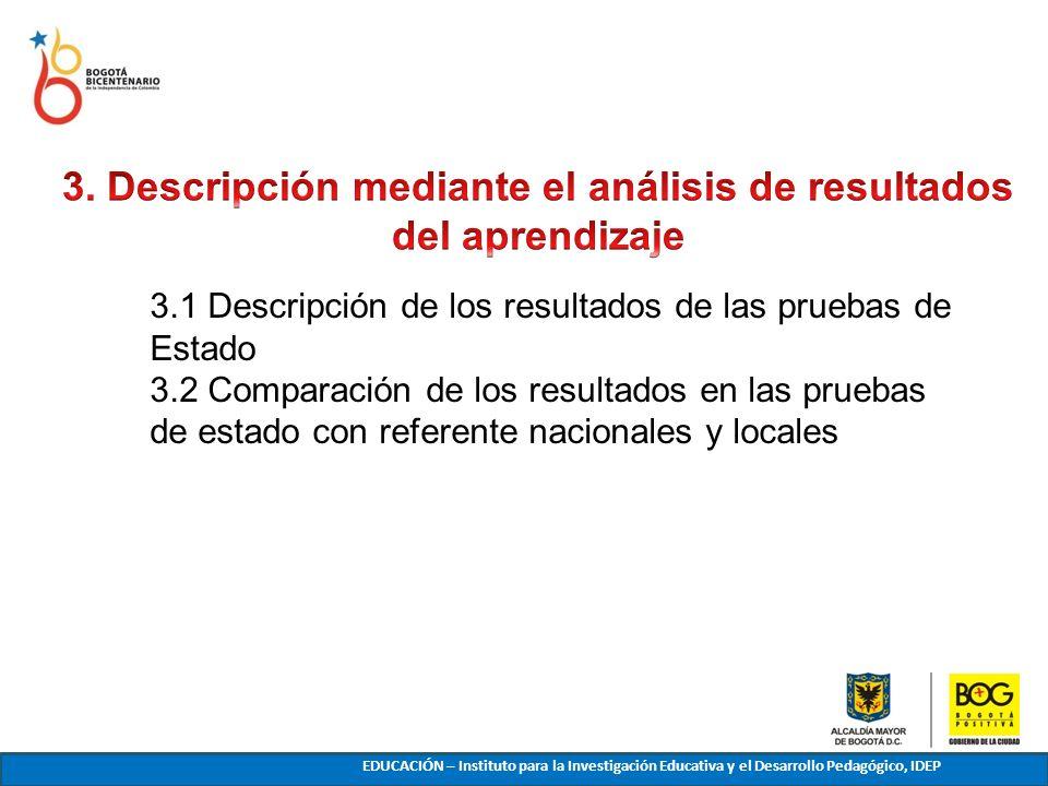 3.1 Descripción de los resultados de las pruebas de Estado 3.2 Comparación de los resultados en las pruebas de estado con referente nacionales y local