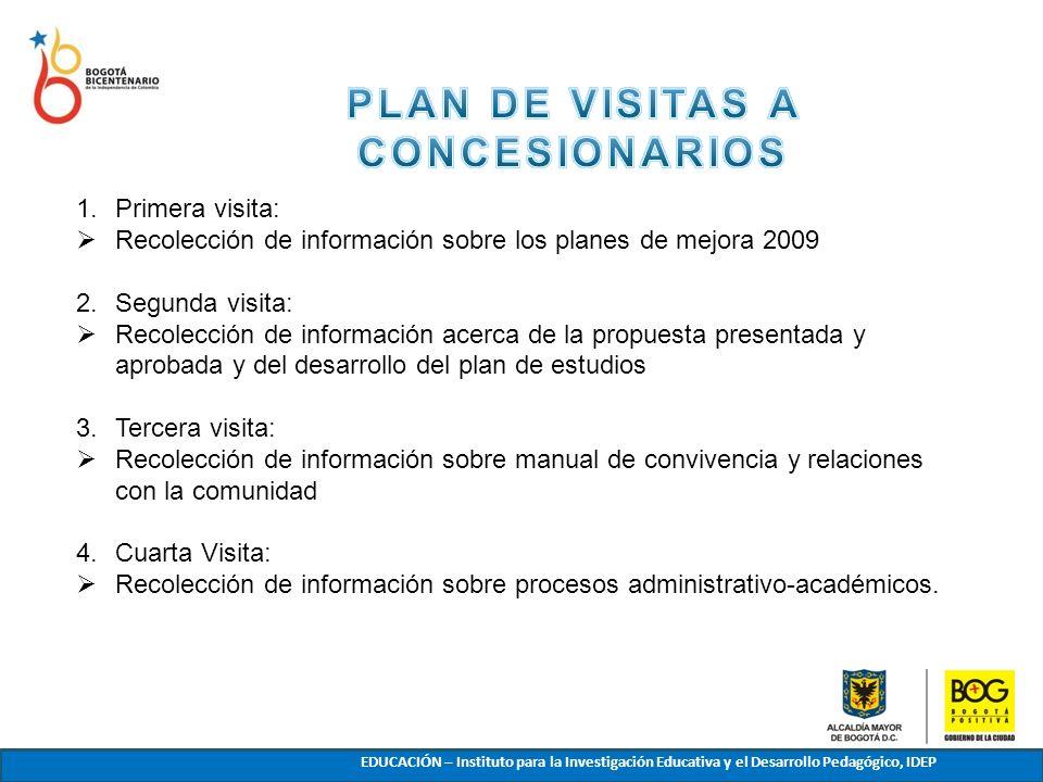 1.Primera visita: Recolección de información sobre los planes de mejora 2009 2.Segunda visita: Recolección de información acerca de la propuesta prese