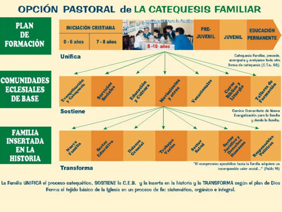 La Catequesis Familiar se define por tres elementos: En estos tres elementos descubrimos la base teológica del, camino comunitario de Nueva Evangelización para la Familia y desde la Familia.