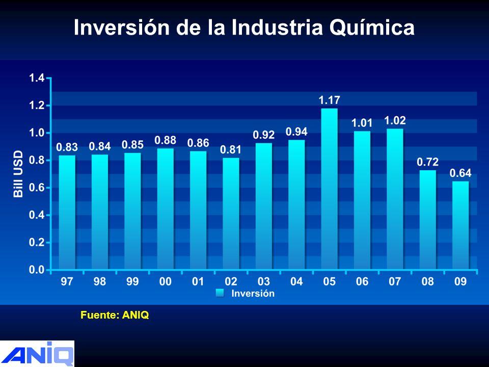 Inversión de la Industria Química Fuente: ANIQ