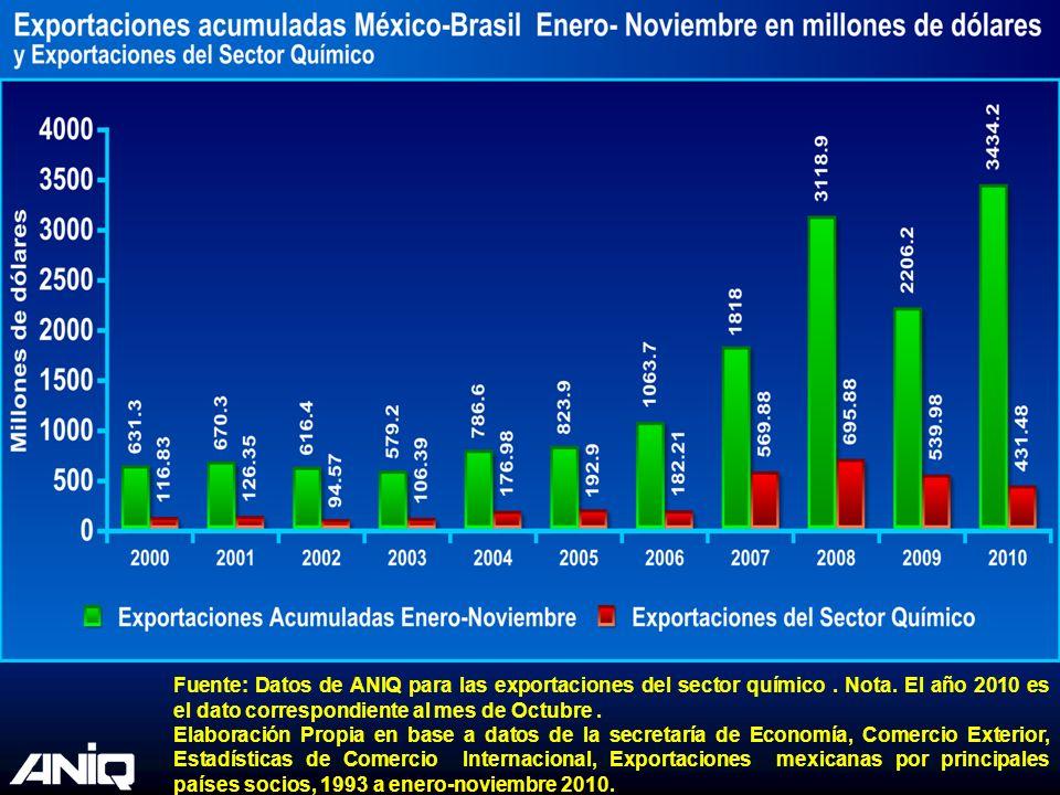 Fuente: Datos de ANIQ para las exportaciones del sector químico. Nota. El año 2010 es el dato correspondiente al mes de Octubre. Elaboración Propia en