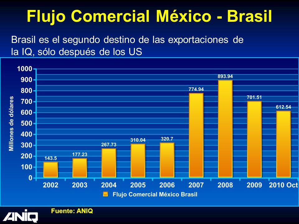 Flujo Comercial México - Brasil Brasil es el segundo destino de las exportaciones de la IQ, sólo después de los US Fuente: ANIQ