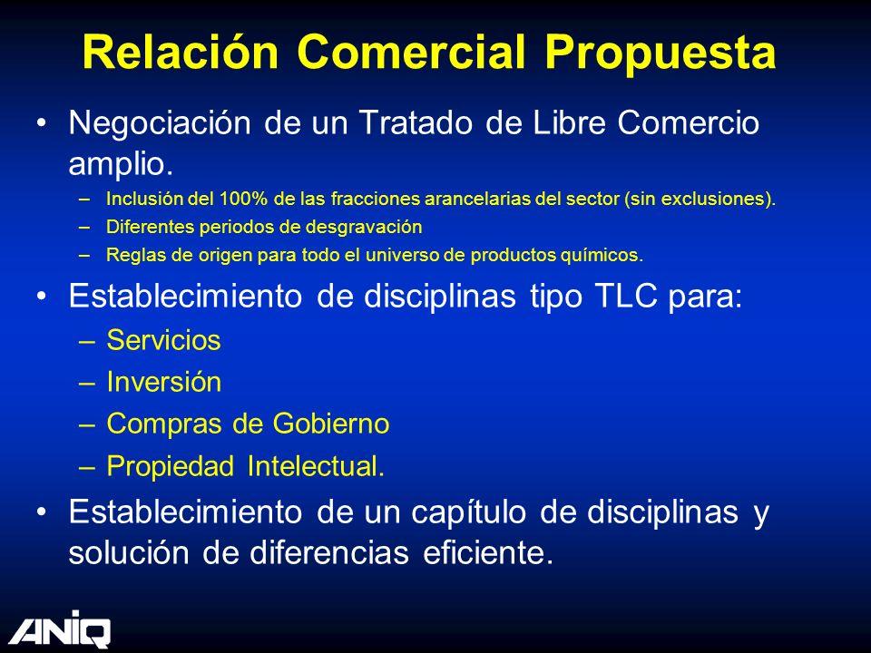 Relación Comercial Propuesta Negociación de un Tratado de Libre Comercio amplio. –Inclusión del 100% de las fracciones arancelarias del sector (sin ex