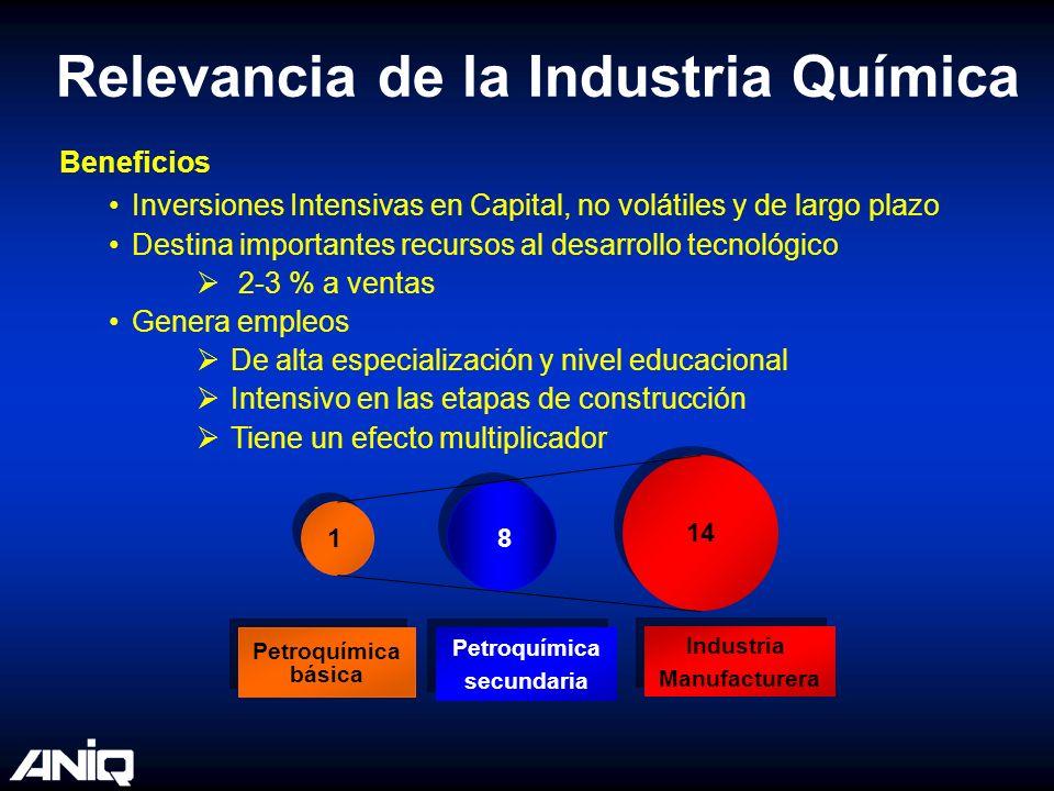 Inversiones Intensivas en Capital, no volátiles y de largo plazo Destina importantes recursos al desarrollo tecnológico 2-3 % a ventas Genera empleos