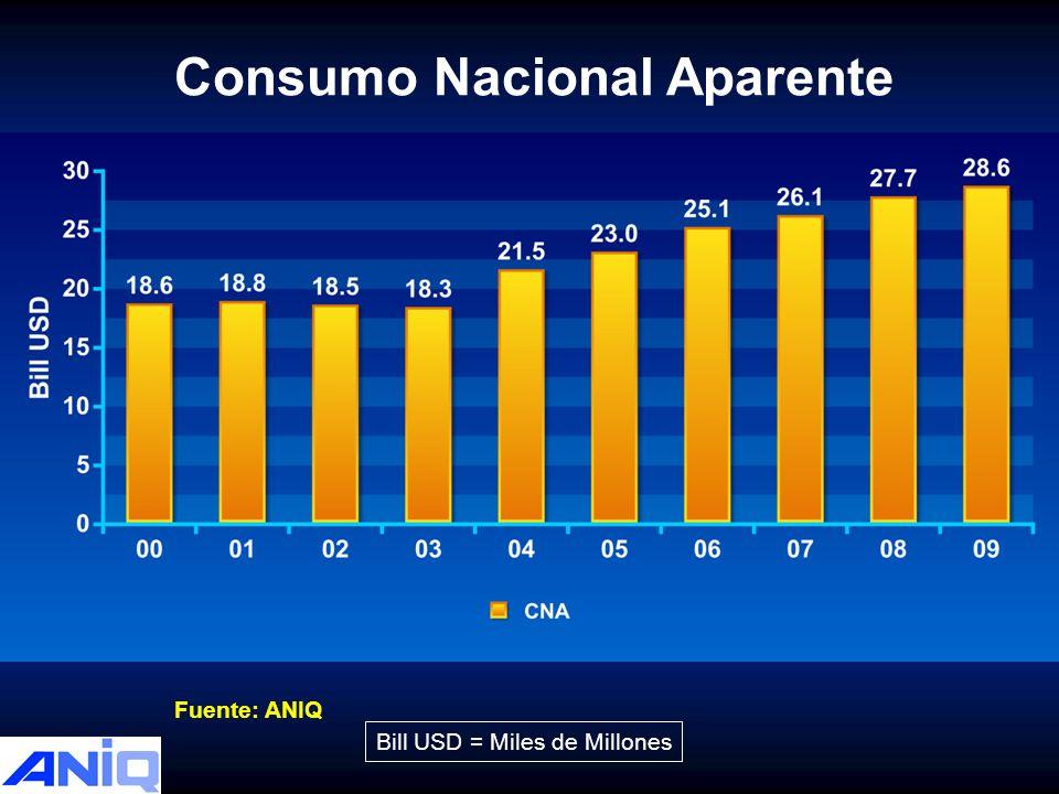 Consumo Nacional Aparente Bill USD = Miles de Millones Fuente: ANIQ 33% 38% 43% 45% 48% 50% 59% 60% 64% 66% 69%