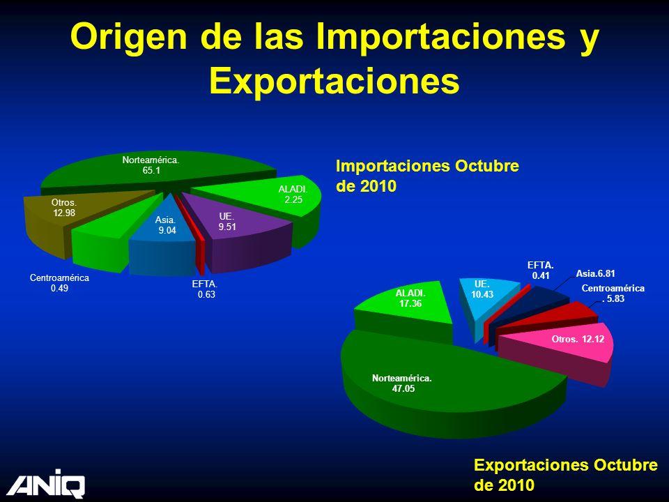 Origen de las Importaciones y Exportaciones Importaciones Octubre de 2010 Exportaciones Octubre de 2010