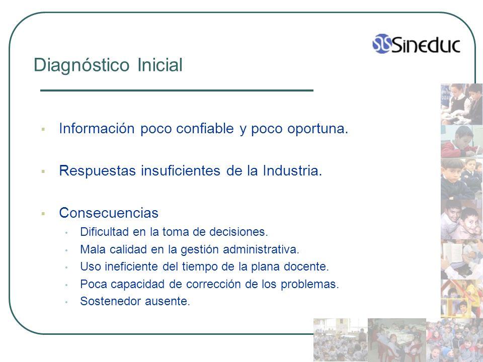 Diagnóstico Inicial Información poco confiable y poco oportuna. Respuestas insuficientes de la Industria. Consecuencias Dificultad en la toma de decis