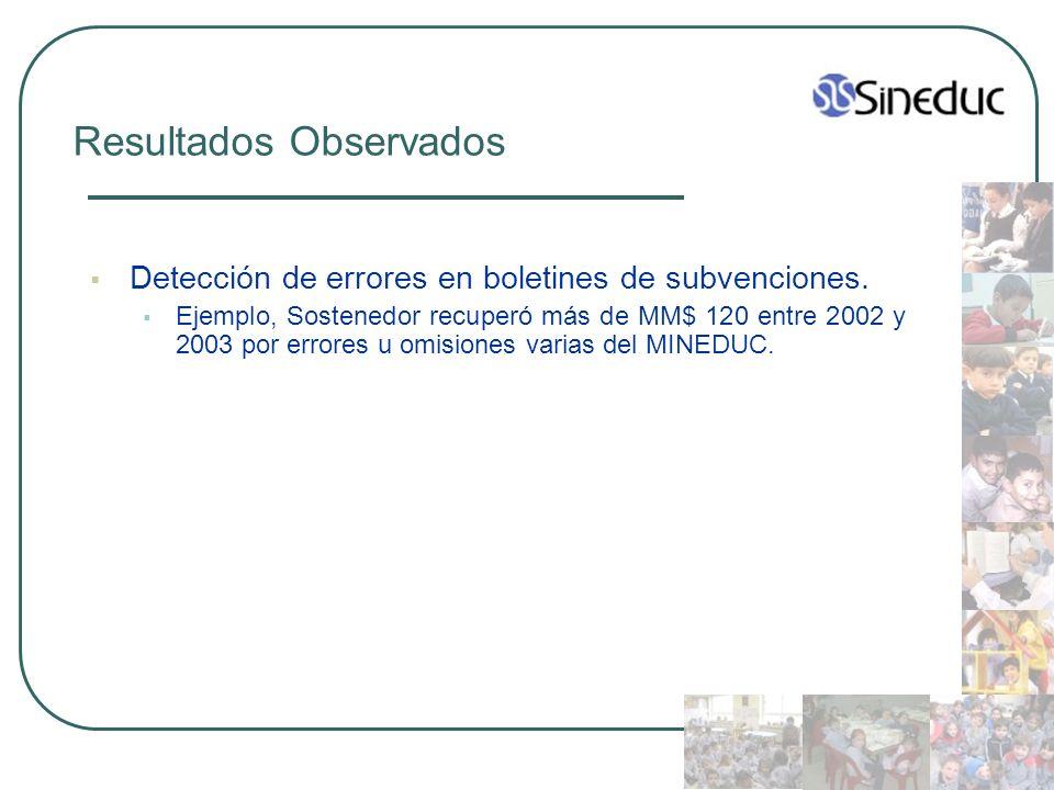 Resultados Observados Detección de errores en boletines de subvenciones. Ejemplo, Sostenedor recuperó más de MM$ 120 entre 2002 y 2003 por errores u o