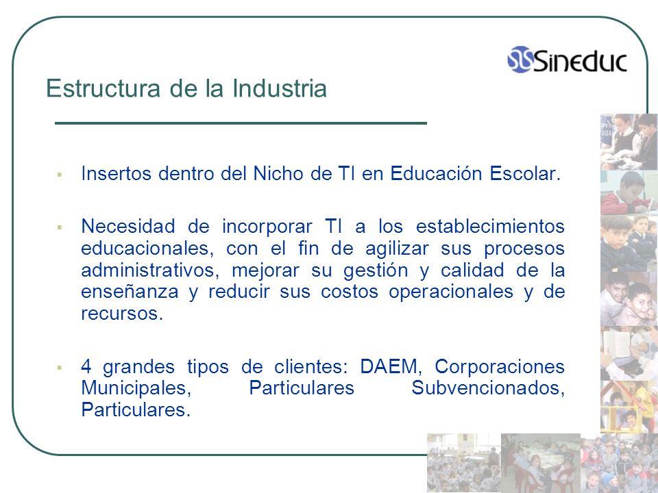 Estructura de la Industria Insertos dentro del Nicho de TI en Educación Escolar. Necesidad de incorporar TI a los establecimientos educacionales, con
