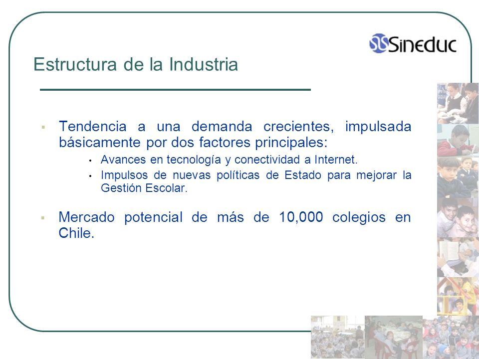 Estructura de la Industria Tendencia a una demanda crecientes, impulsada básicamente por dos factores principales: Avances en tecnología y conectivida