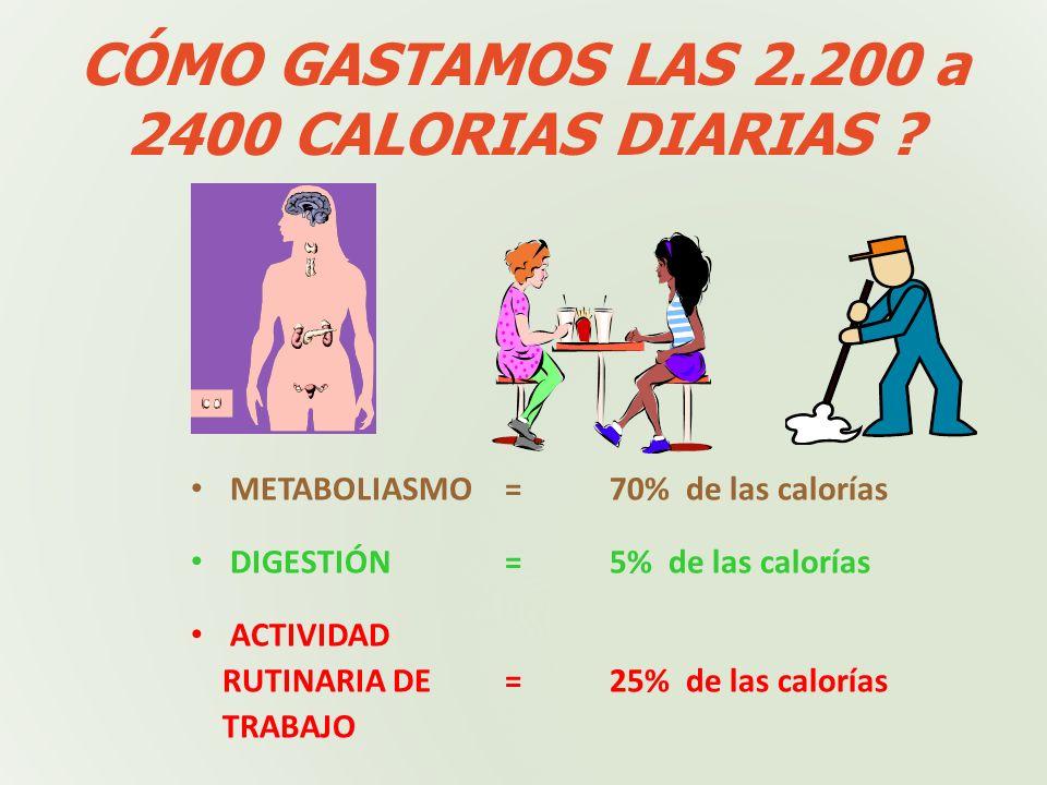 VALOR CALÓRICO UN GRAMO DE CARBOHIDRATO = 4 calorías UN GRAMO DE PROTEHINA = 4 Calorías UN GRAMO DE GRASA = 9 Calorías