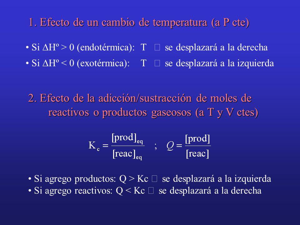 1. Efecto de un cambio de temperatura (a P cte) Si Hº > 0 (endotérmica): T se desplazará a la derecha Si Hº < 0 (exotérmica): T se desplazará a la izq