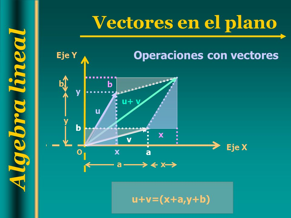 Algebra lineal Vectores en el plano Operaciones con vectores u+v=(x+a,y+b) a y O Eje Y Eje X u+ v u+ v u v ax y b b b x x