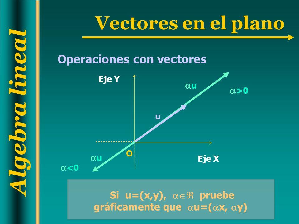 Algebra lineal Vectores en el plano Operaciones con vectores Si u=(x,y), pruebe gráficamente que u=( x, y) Eje Y O Eje X u u >0 u <0
