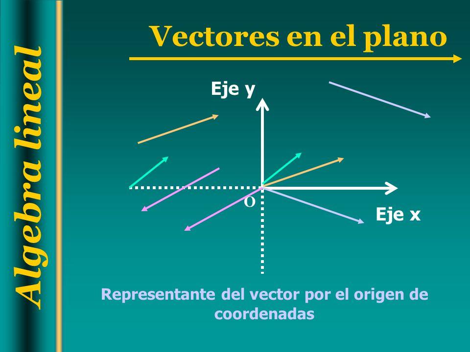 Algebra lineal Vectores en el plano (a,b) son las coordenadas del vector u y también del punto P u a b A un vector u se le asocia el punto P(a,b) así: P(a,b) Eje Y O Eje X