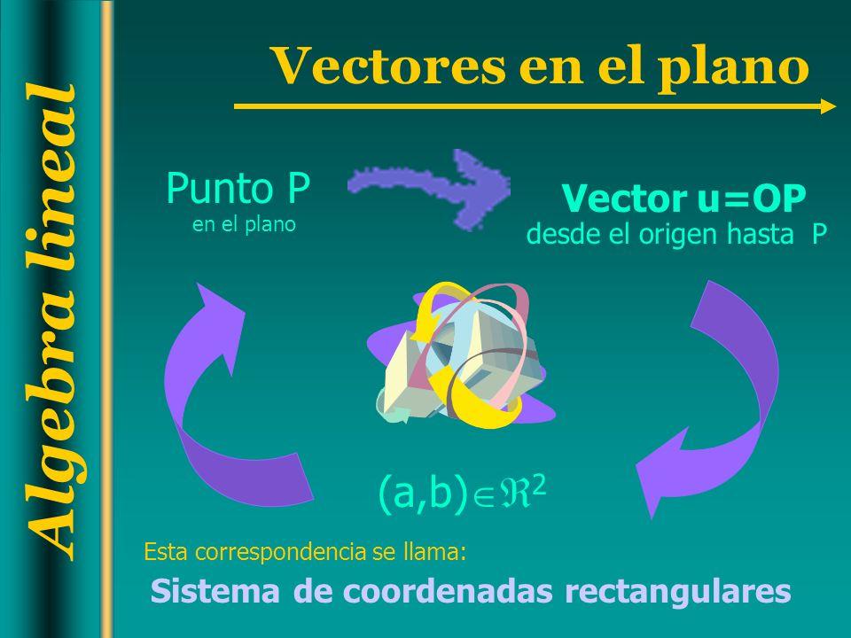 Algebra lineal Vectores en el plano Punto P en el plano (a,b) 2 Vector u=OP desde el origen hasta P Esta correspondencia se llama: Sistema de coordena