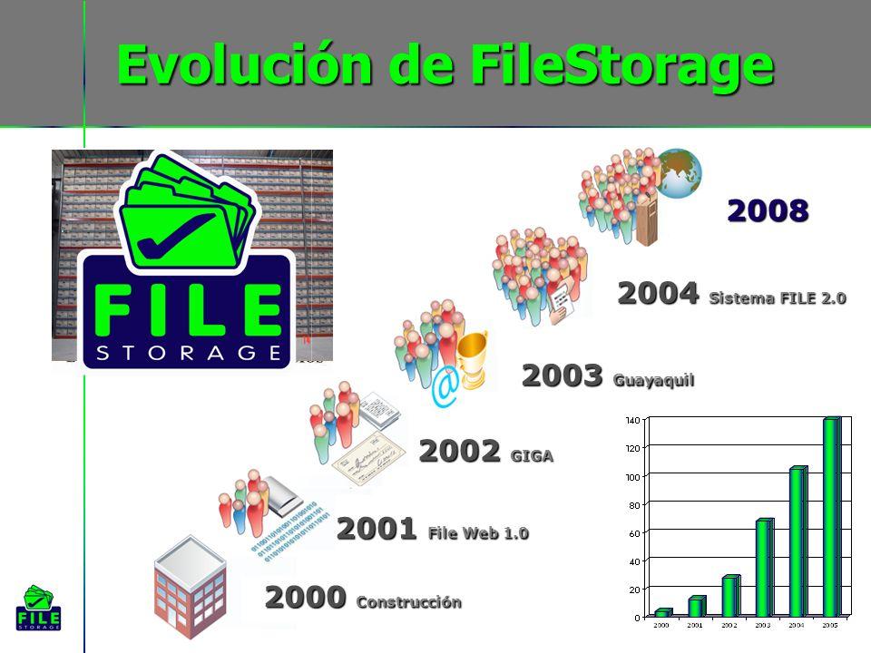Evolución de FileStorage 2000 Construcción 2003 Guayaquil 2002 GIGA 2004 Sistema FILE 2.0 2001 File Web 1.0 2008