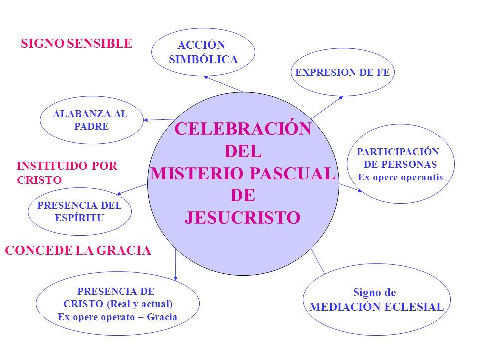 CELEBRACIÓN DEL MISTERIO PASCUAL DE JESUCRISTO ACCIÓN SIMBÓLICA ALABANZA AL PADRE PRESENCIA DEL ESPÍRITU PRESENCIA DE CRISTO (Real y actual) Ex opere operato = Gracia EXPRESIÓN DE FE PARTICIPACIÓN DE PERSONAS Ex opere operantis Signo de MEDIACIÓN ECLESIAL SIGNO SENSIBLE INSTITUIDO POR CRISTO CONCEDE LA GRACIA