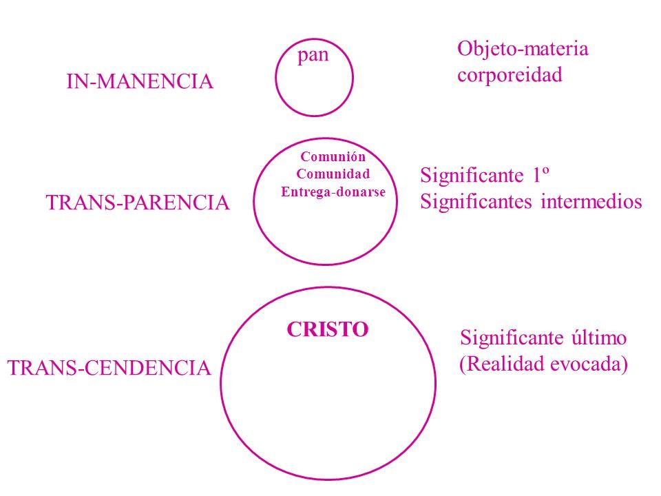 pan Comunión Comunidad Entrega-donarse CRISTO Objeto-materia corporeidad Significante 1º Significantes intermedios Significante último (Realidad evocada) IN-MANENCIA TRANS-PARENCIA TRANS-CENDENCIA