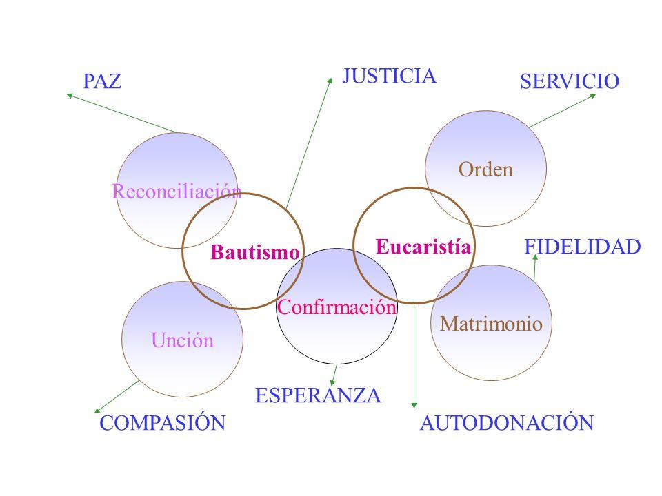 Reconciliación Unción Orden Confirmación Matrimonio Bautismo Eucaristía PAZ COMPASIÓN JUSTICIA AUTODONACIÓN ESPERANZA SERVICIO FIDELIDAD