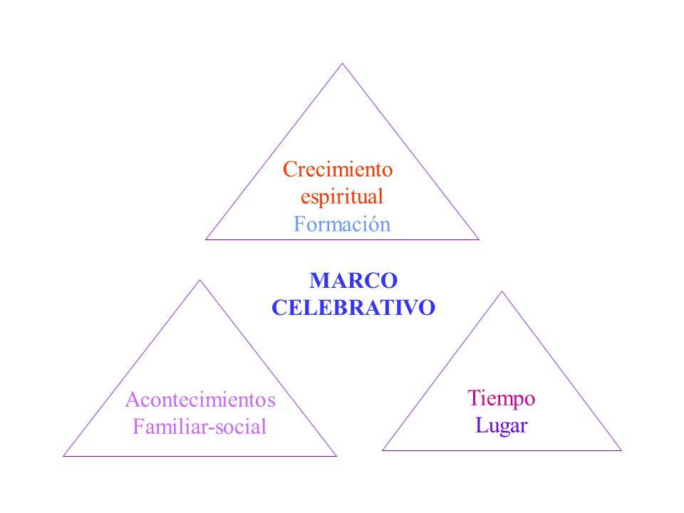 Acontecimientos Familiar-social Tiempo Lugar Crecimiento espiritual Formación MARCO CELEBRATIVO