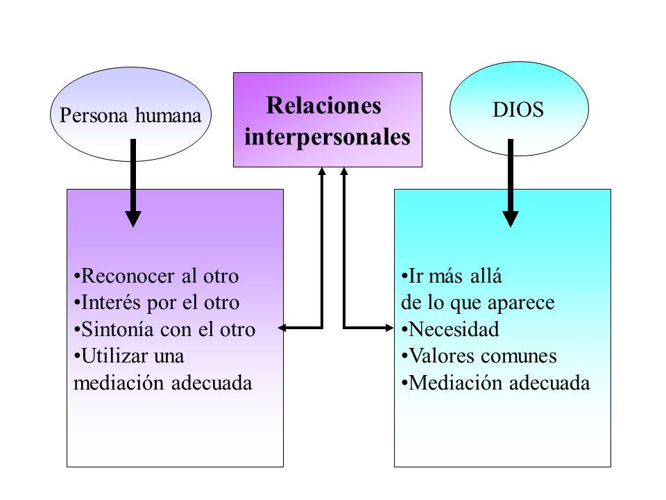Relaciones interpersonales Persona humana DIOS Reconocer al otro Interés por el otro Sintonía con el otro Utilizar una mediación adecuada Ir más allá de lo que aparece Necesidad Valores comunes Mediación adecuada