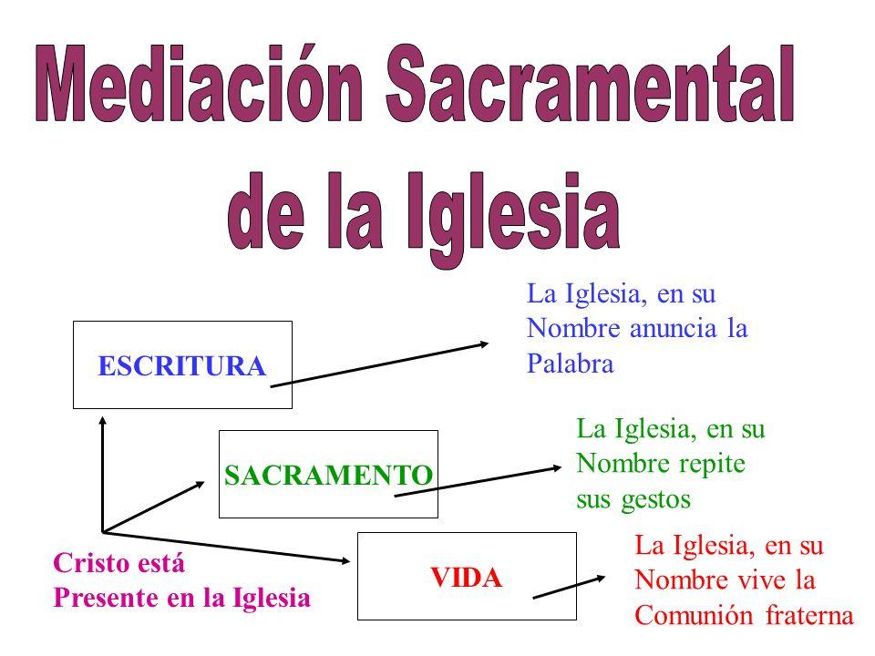 ESCRITURA SACRAMENTO VIDA Cristo está Presente en la Iglesia La Iglesia, en su Nombre anuncia la Palabra La Iglesia, en su Nombre repite sus gestos La Iglesia, en su Nombre vive la Comunión fraterna