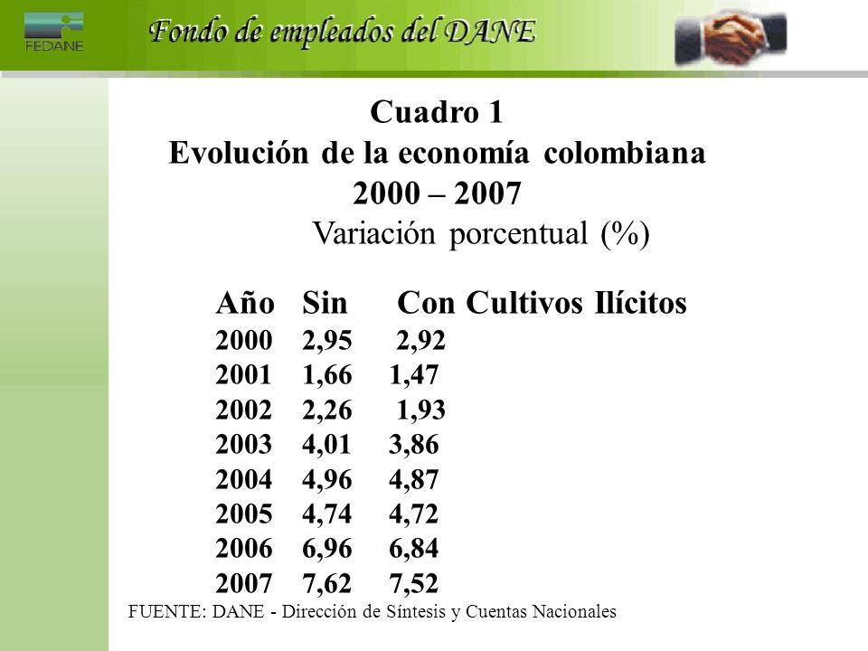 Cuadro 1 Evolución de la economía colombiana 2000 – 2007 Variación porcentual (%) AñoSin Con Cultivos Ilícitos 2000 2,95 2,92 2001 1,66 1,47 2002 2,26