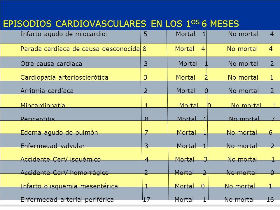 Resultados finales Caracteristicas clínicas y analíticas de los pacientes con insuficiencia renal crónica en tratamiento con hemodiálisis en España.