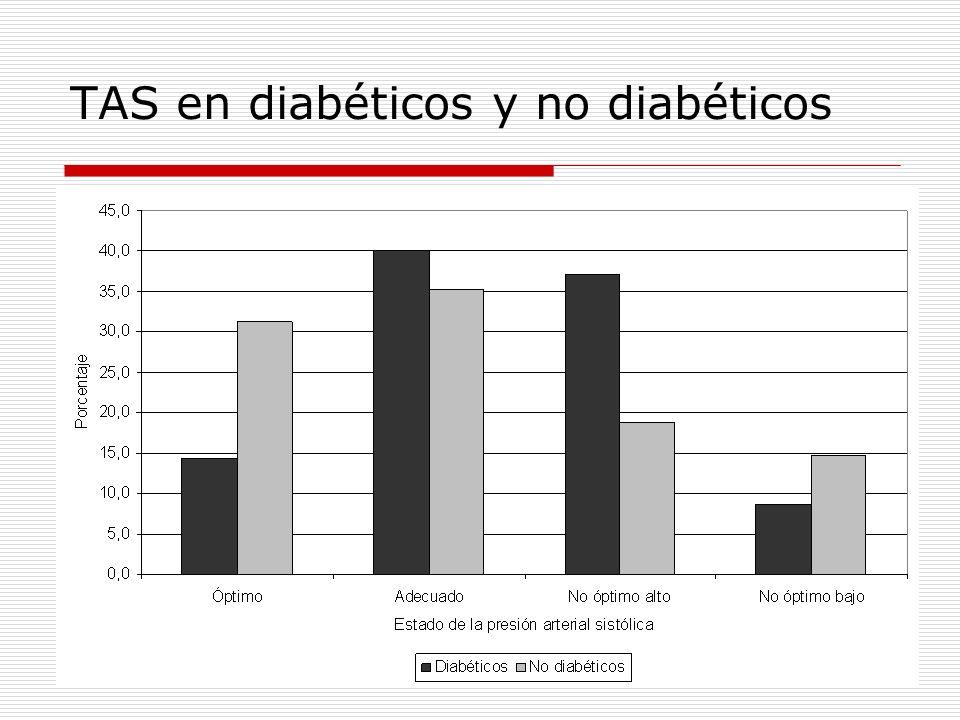 TAD en diabéticos y no diabéticos