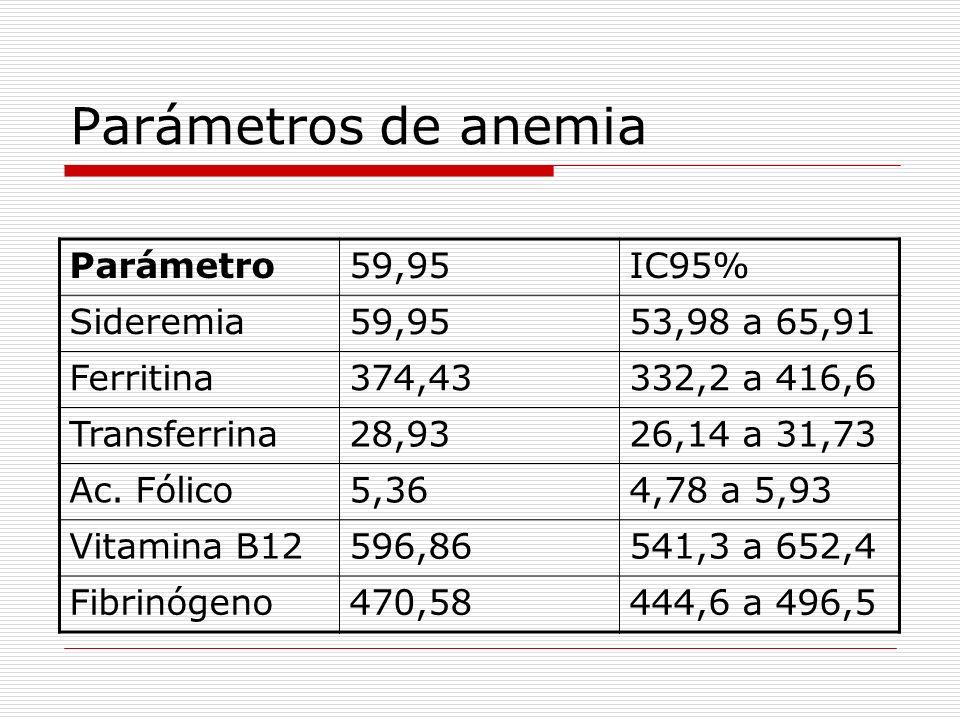 Control del fósforo 28,6% 12,6% 33,3% 25,5% 58,8%
