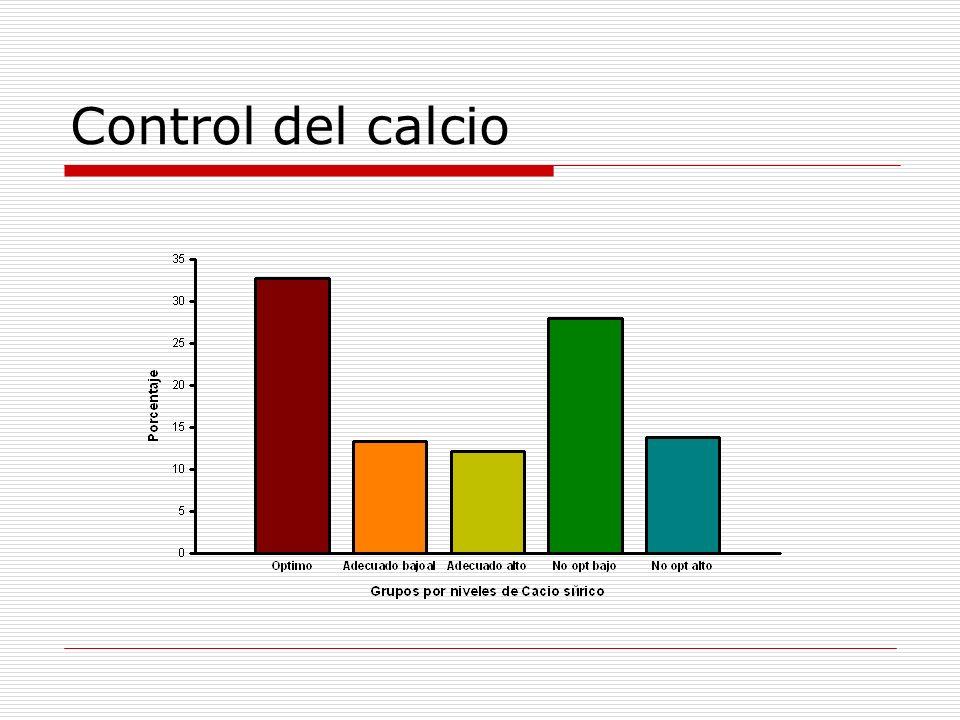 Control del producto CaxP