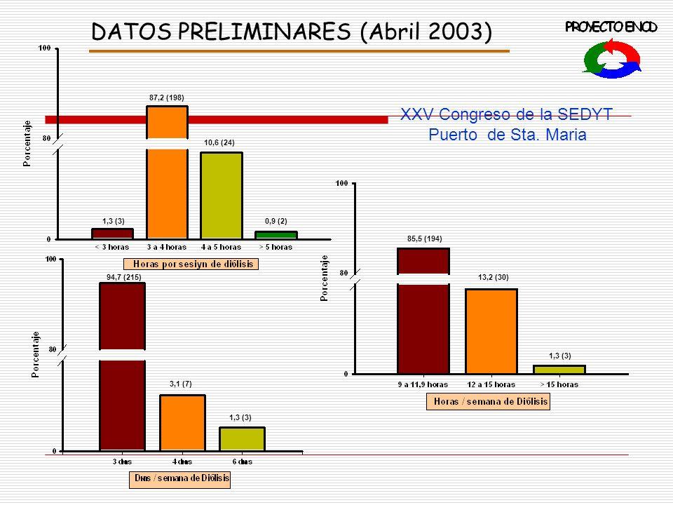 DATOS PRELIMINARES (Abril 2003) 86,5 ( 205 ) 8,4 ( 20 ) 3,8 ( 9 ) 1,3 (3 ) 37,2 (70 ) 50,6 ( 95 ) 12,2 ( 23 ) 67,4 ( 145 ) 20,9 ( 45 ) 11,7 ( 25 )