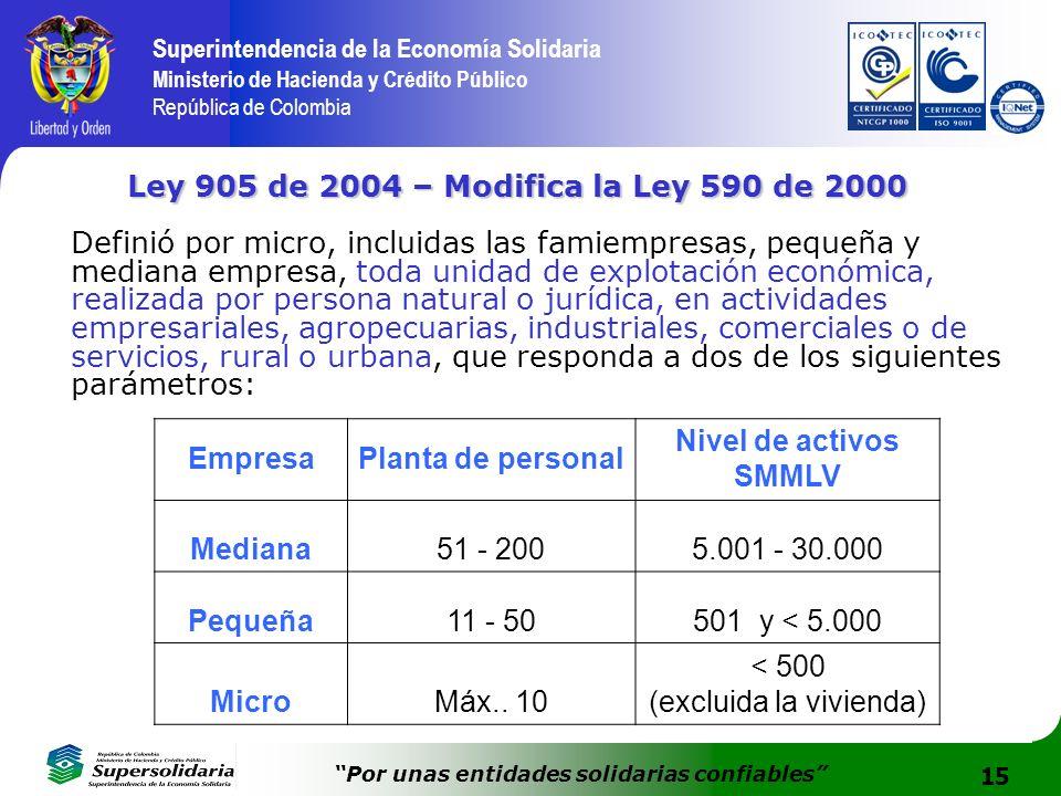 15 Superintendencia de la Economía Solidaria Ministerio de Hacienda y Crédito Público República de Colombia Por unas entidades solidarias confiables L