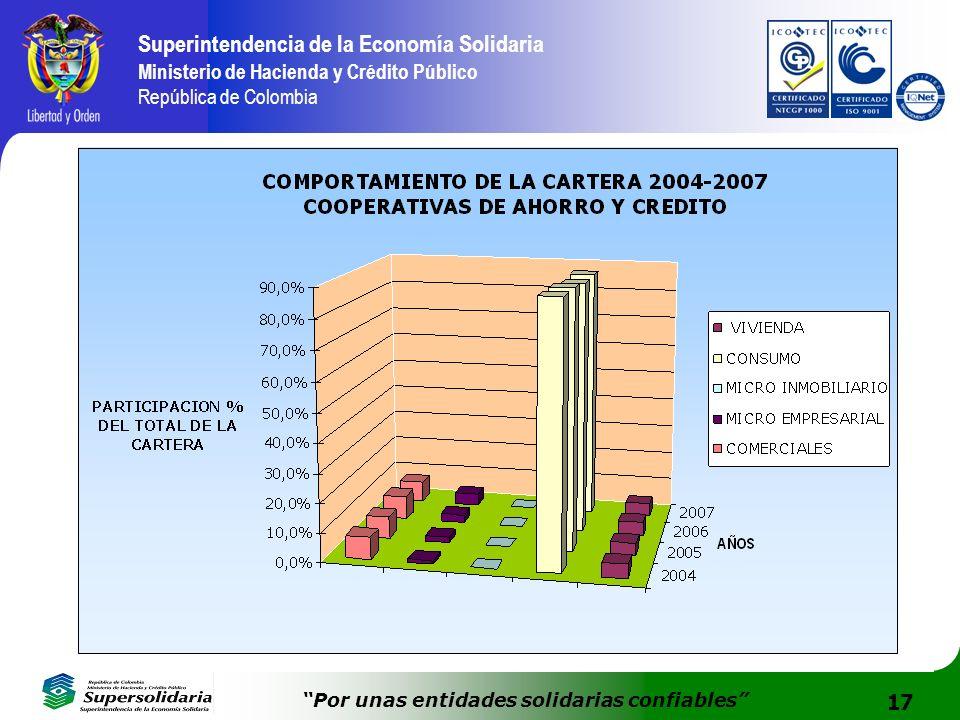 17 Superintendencia de la Economía Solidaria Ministerio de Hacienda y Crédito Público República de Colombia Por unas entidades solidarias confiables