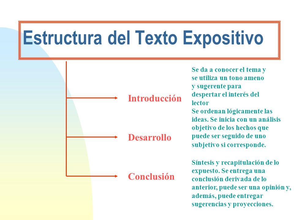 Estructura del Texto Expositivo Introducción Desarrollo Conclusión Se da a conocer el tema y se utiliza un tono ameno y sugerente para despertar el in