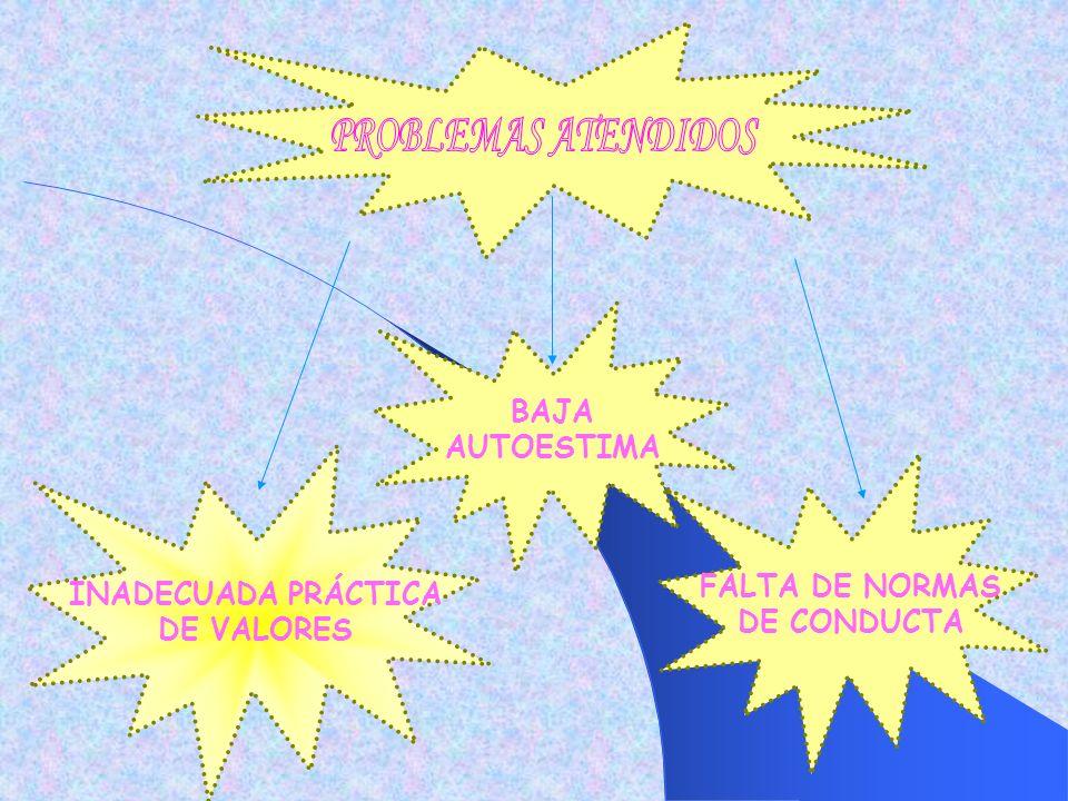 RESOLUCIÓN DE CONFLICTOS ACTITUD DIALÓGICA CONOCIMIENTO Y VALORACIÓN DE SÍ MISMO CONVIVENCIA DEMOCRÁTICA DESARROLLAR EL PENSAR CRÍTICO HABILIDADES A DESARROLLAR EN LOS ALUMNOS