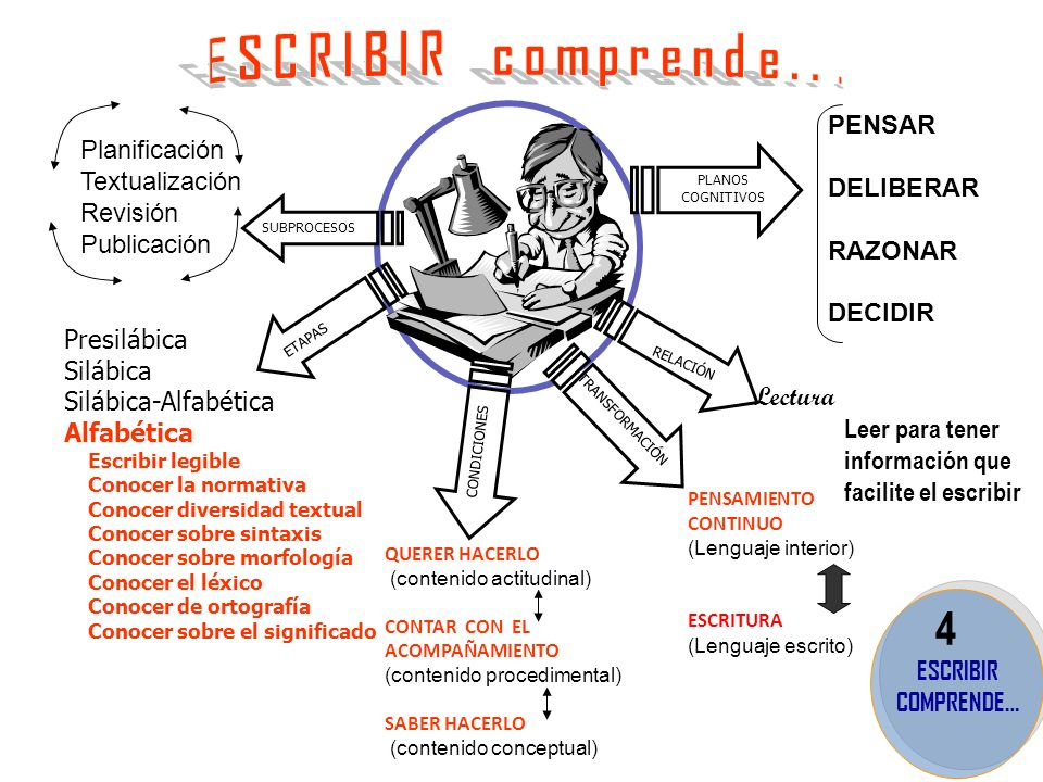 El aprendizaje autónomo para la escritura ASPECTOS DE LA DIDÁCTICA EN LOS QUE SE DEBEN PRODUCIR CAMBIOS SIGNIFICATIVOS ENSEÑAR A ESCRIBIR ENSEÑAR A ESCRIBIR TIEMPO PUBLICAR LA PRODUCCIÓN ESCRITA FINAL PUBLICAR LA PRODUCCIÓN ESCRITA FINAL AFECTO PARA LA AUTONOMÍA AFECTO PARA LA AUTONOMÍA REFLEXIÓN GRAMATICAL REFLEXIÓN GRAMATICAL VERSIONES INSTRUC- CIONES INSTRUC- CIONES 7 AUTONOMÍA PARA LA ESCRITURA