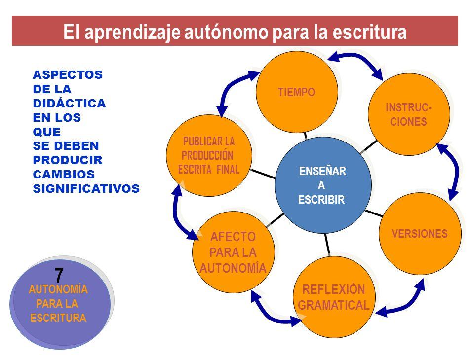Estrategias para la planificación Estrategias para la planificación Estrategias para la organización de las ideas Estrategias para la organización de las ideas Estrategias para la revisión Estrategias para la revisión Estrategias para la textualización Estrategias para la textualización Enseñarles cómo elegir un tema Enseñarles a pensar para qué audiencia Enseñarles a pensar con qué finalidad Enseñarles a recabar conocimientos sobre el tema Enseñarles a cómo agrupar los contenidos El profesor hace demostración confeccionando mapas cognitivos Explica la estructura textual, ordena las ideas Piensa: qué, en qué orden, primero, luego, finalmente.