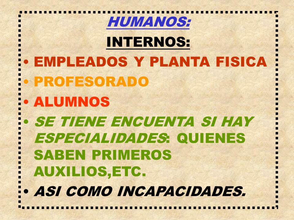 HUMANOS: INTERNOS: EMPLEADOS Y PLANTA FISICA PROFESORADO ALUMNOS SE TIENE ENCUENTA SI HAY ESPECIALIDADES: QUIENES SABEN PRIMEROS AUXILIOS,ETC. ASI COM